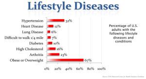 Lifestyle Disease Statistics